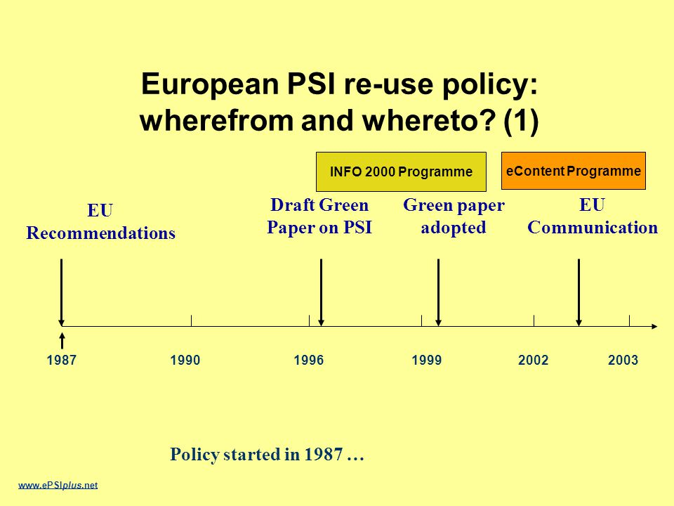 EU Recommendations EU Communication 1987199019961999 Draft Green Paper on PSI 20022003 Policy started in 1987 … www.ePSIplus.net European PSI re-use policy: wherefrom and whereto.