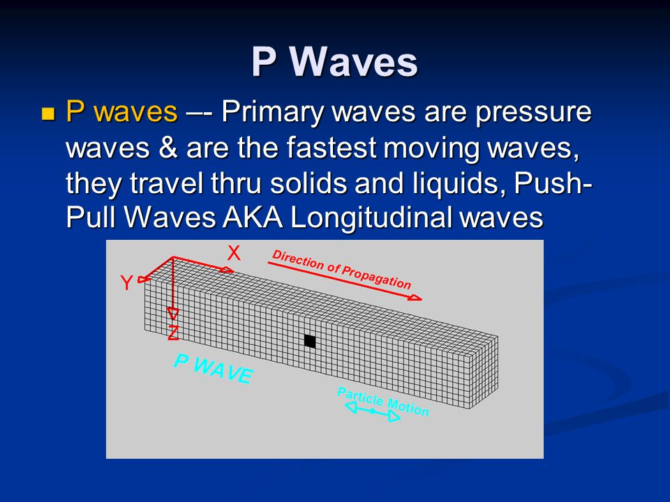 P Waves P waves –- Primary waves are pressure waves & are the fastest moving waves, they travel thru solids and liquids, Push- Pull Waves AKA Longitudinal waves P waves –- Primary waves are pressure waves & are the fastest moving waves, they travel thru solids and liquids, Push- Pull Waves AKA Longitudinal waves