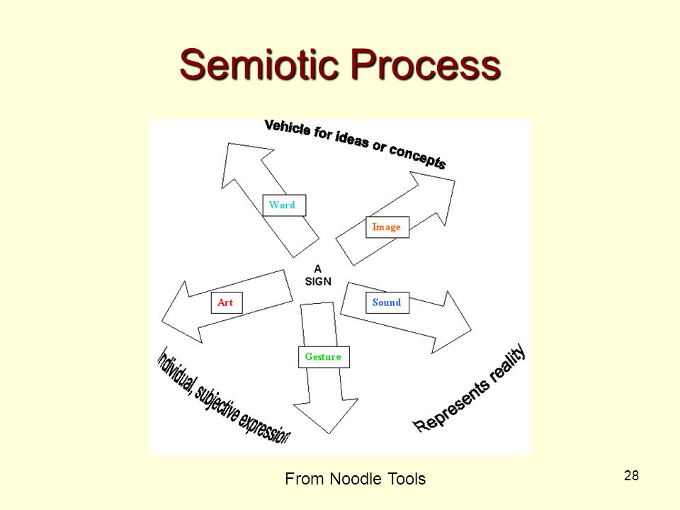 28 Semiotic Process From Noodle Tools