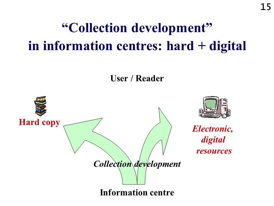15 Collection development in information centres: hard + digital User / Reader Collection development Information centre Electronic, digital resources Hard copy