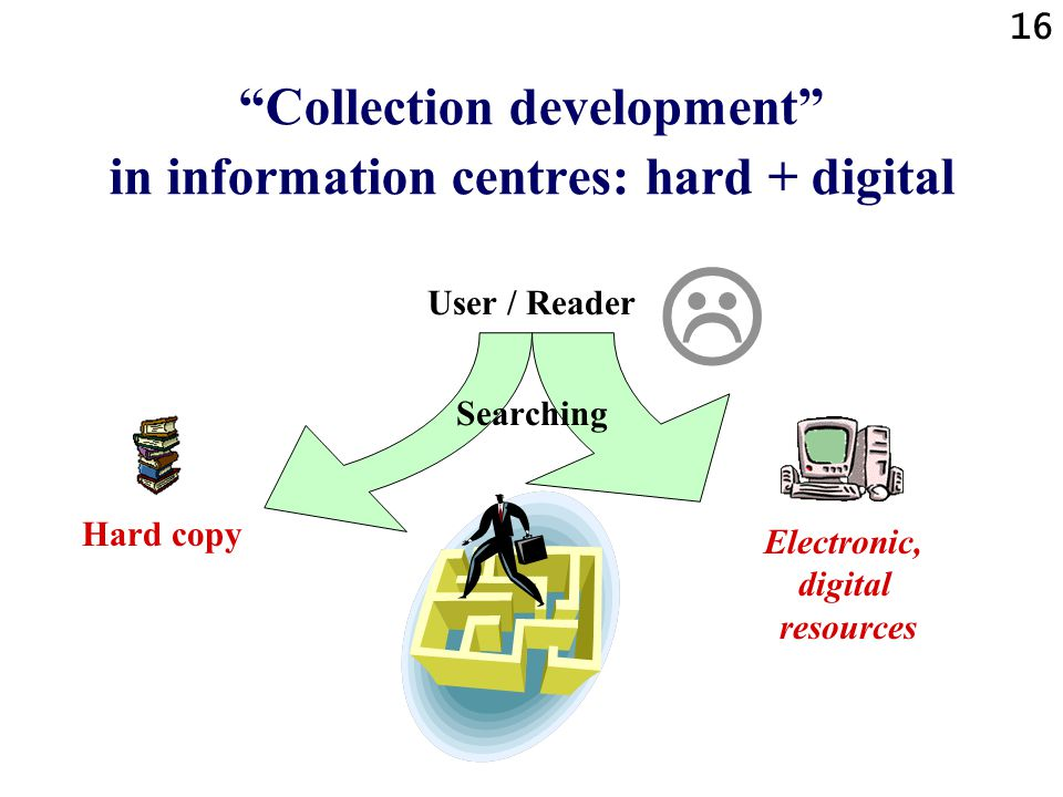 16 Collection development in information centres: hard + digital User / Reader Searching  Electronic, digital resources Hard copy