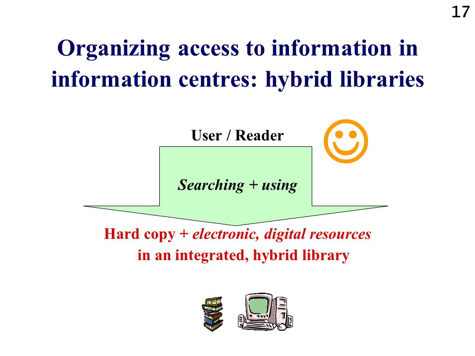 17 Organizing access to information in information centres: hybrid libraries User / Reader Searching + using Hard copy + electronic, digital resources in an integrated, hybrid library