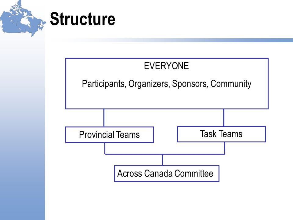 Structure Across Canada Committee Provincial Teams Task Teams EVERYONE Participants, Organizers, Sponsors, Community