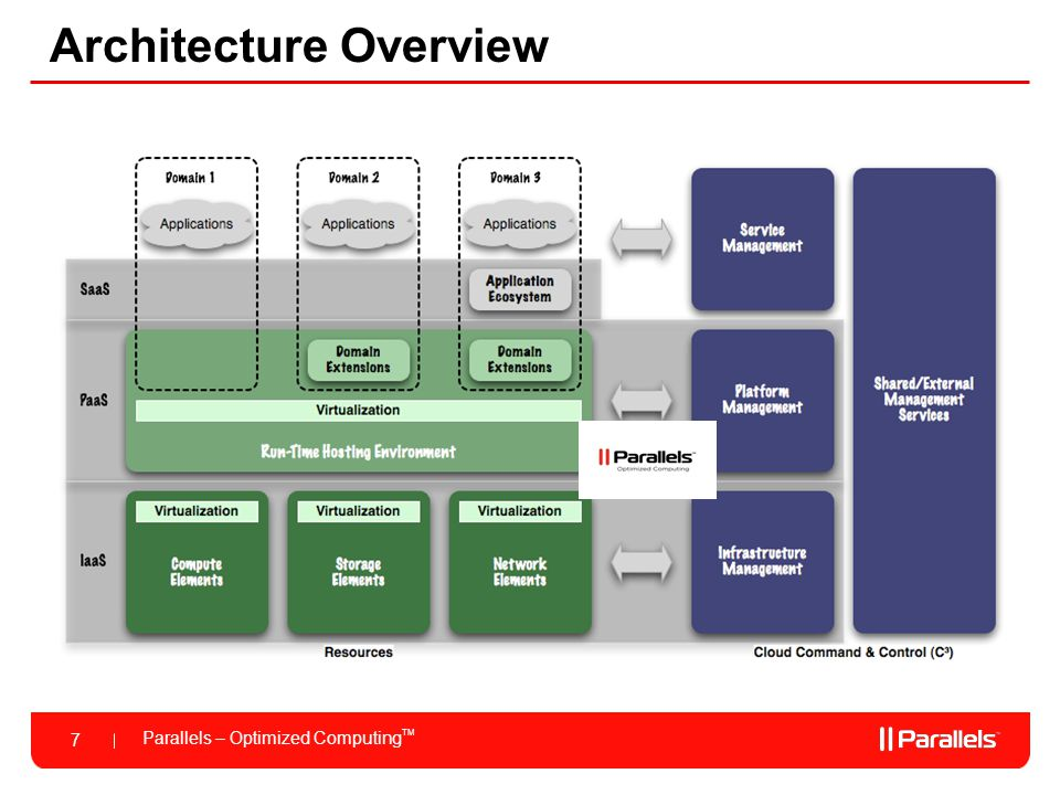 Parallels – Optimized Computing TM 7 Architecture Overview