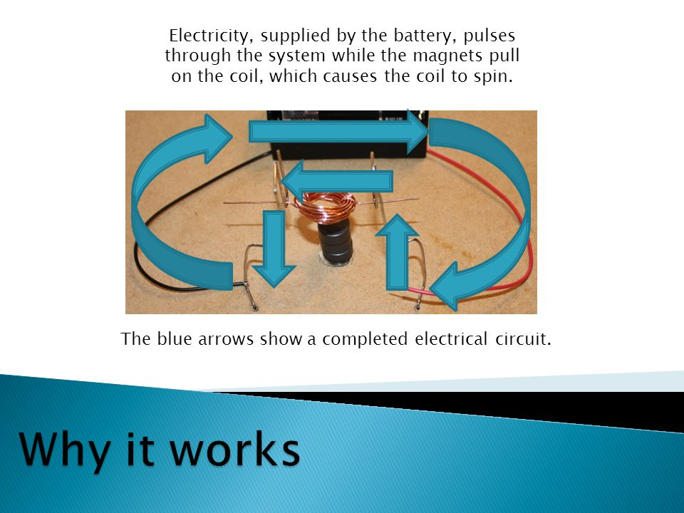 Electricity, supplied by the battery, pulses through the system while the magnets pull on the coil, which causes the coil to spin.