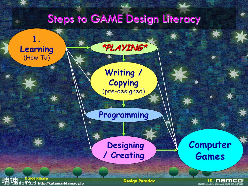 Design Paradox 18 © 2006 K.Becker Steps to GAME Design Literacy 1. Learning (How To) Computer Games Designing / Creating Writing / Copying (pre-design