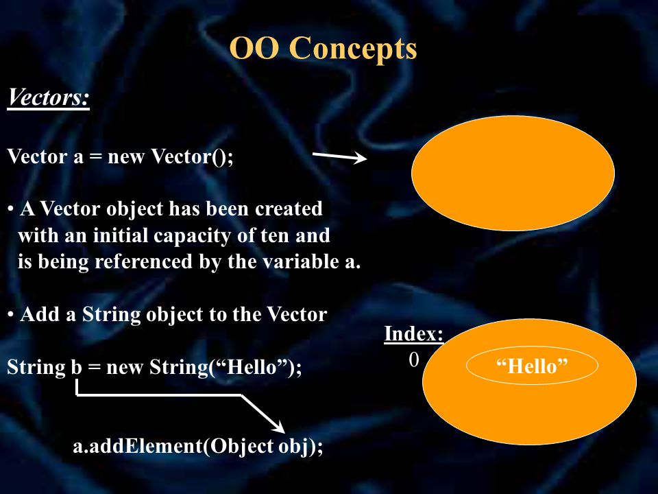 OO Concepts Vectors: Vector a = new Vector(); A Vector object has been created with an initial capacity of ten and is being referenced by the variable a.