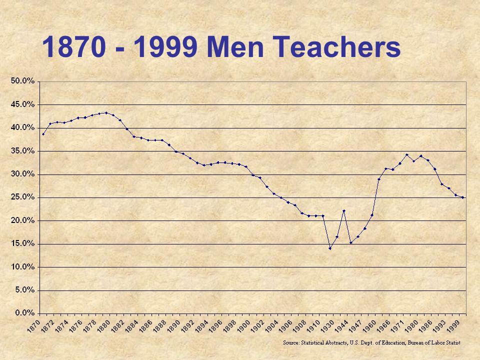 1870 - 1999 Men Teachers