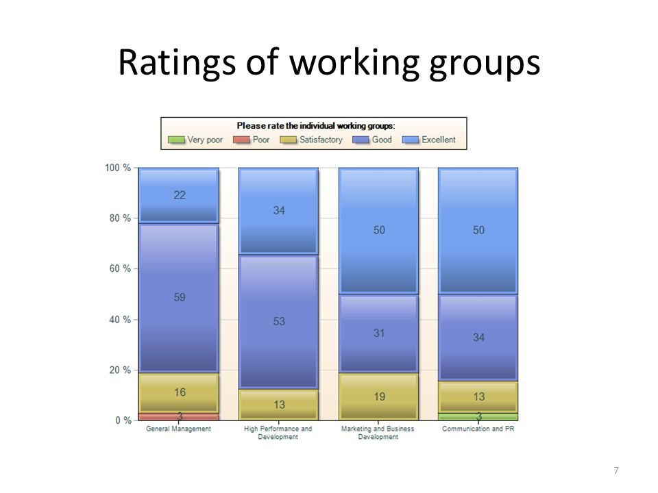 Ratings of working groups 7