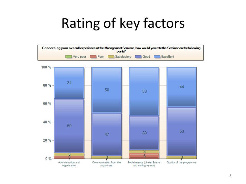 Rating of key factors 8