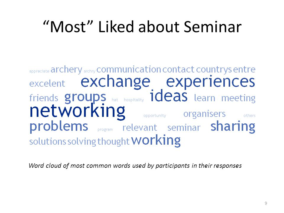"""Most"" Liked about Seminar 9 Word cloud of most common words used by participants in their responses"