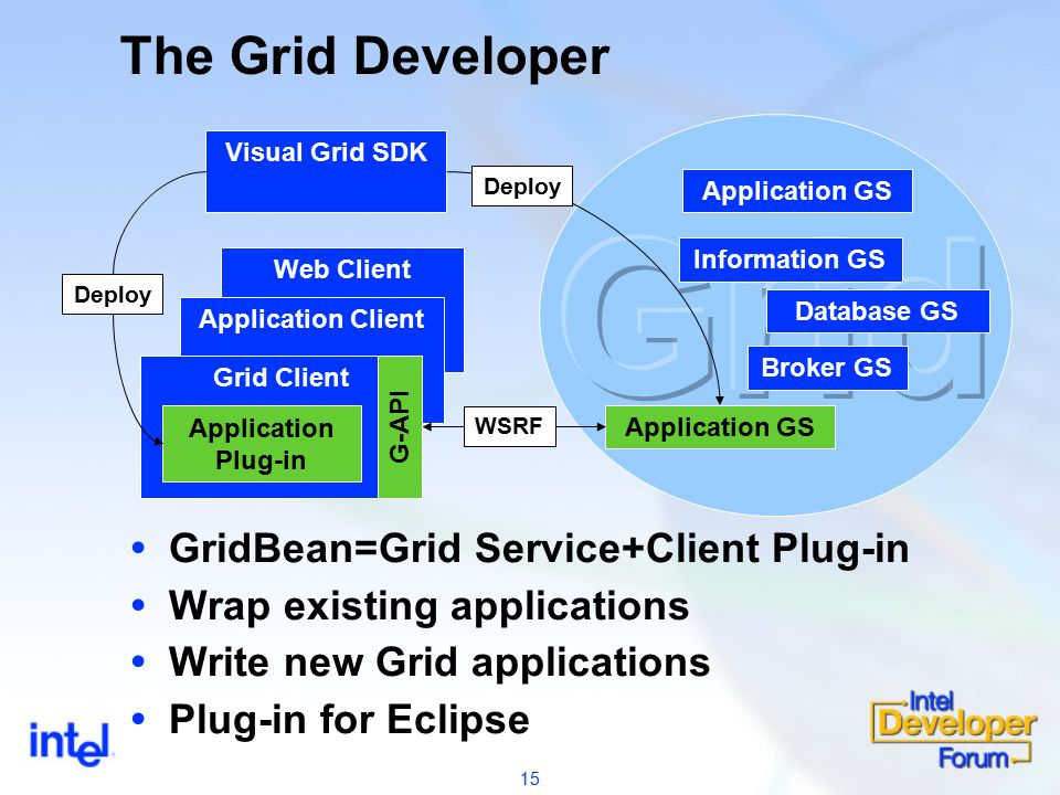 15 Web Client Application Client Grid Client The Grid Developer Visual Grid SDK  GridBean=Grid Service+Client Plug-in  Wrap existing applications  Write new Grid applications  Plug-in for Eclipse Application GS Broker GS Database GS Information GS Application GS Deploy WSRF G-API Application Plug-in Deploy