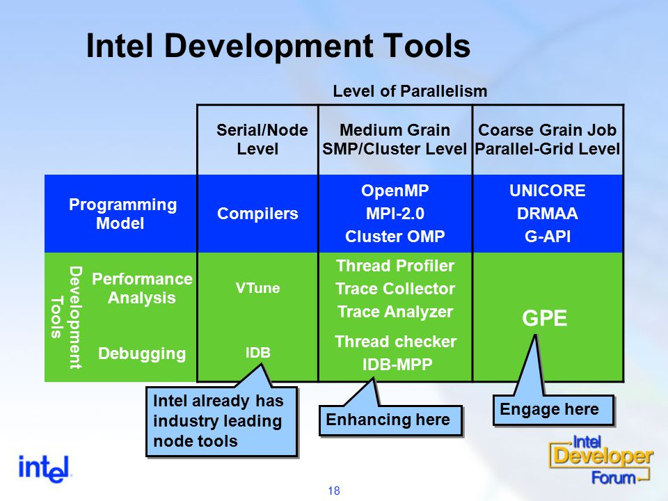 18 Intel Development Tools Level of Parallelism Serial/Node Level Medium Grain SMP/Cluster Level Coarse Grain Job Parallel-Grid Level Programming Model Compilers OpenMP MPI-2.0 Cluster OMP UNICORE DRMAA G-API Development Tools Performance Analysis VTune Thread Profiler Trace Collector Trace Analyzer Debugging IDB Thread checker IDB-MPP Intel already has industry leading node tools Enhancing here Engage here GPE