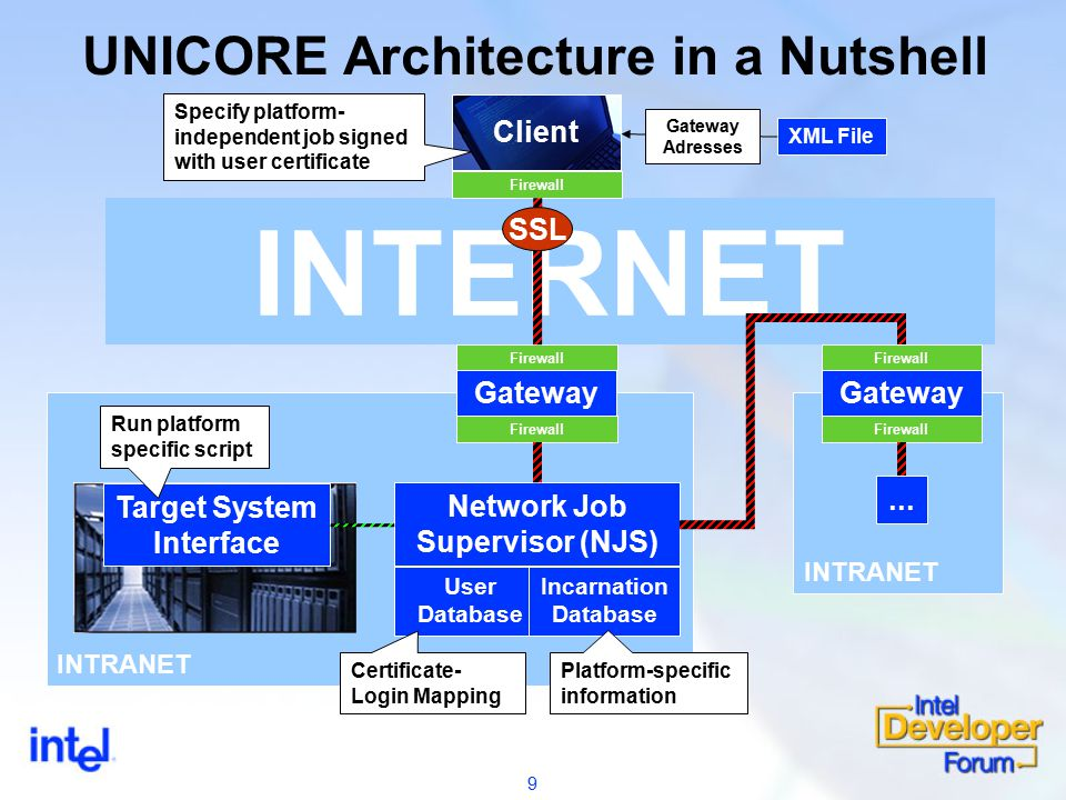 9 INTERNET UNICORE Architecture in a Nutshell Client Firewall INTRANET Gateway Firewall SSL Network Job Supervisor (NJS) Target System Interface User Database Incarnation Database XML File Gateway Adresses INTRANET Gateway Firewall...