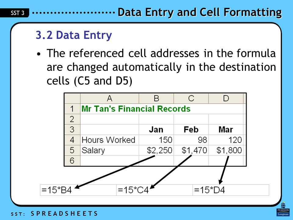 Data Entry and Cell Formatting S S T : S P R E A D S H E E T S SST 3 3.2 Data Entry The referenced cell addresses in the formula are changed automatically in the destination cells (C5 and D5)