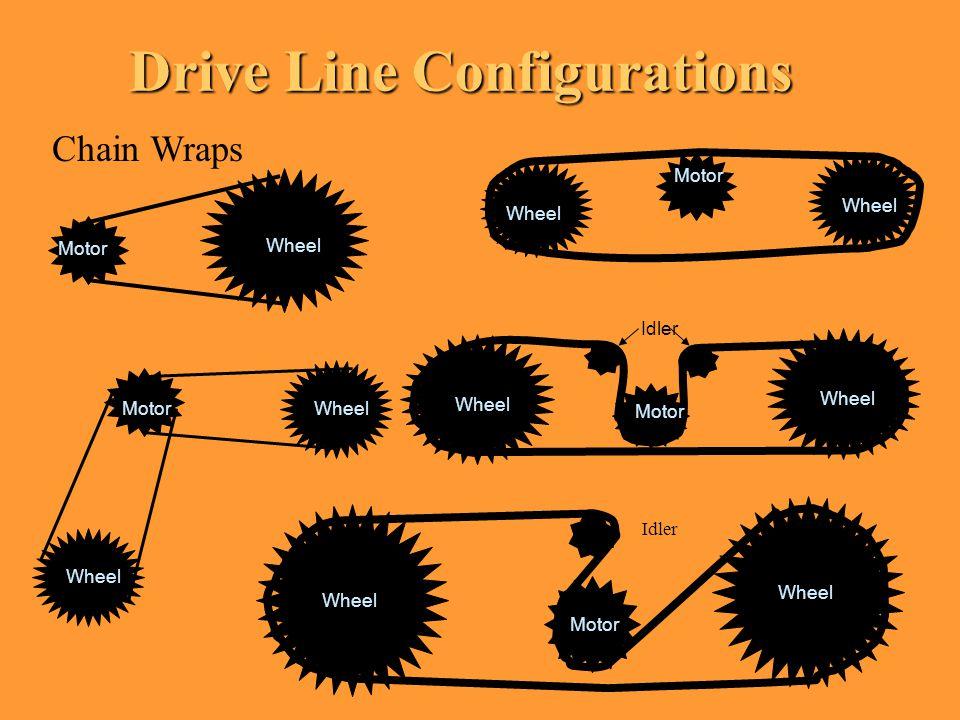 Drive Line Configurations Motor Wheel Chain Wraps Motor Wheel Idler Motor Wheel Idler MotorWheel Motor Wheel