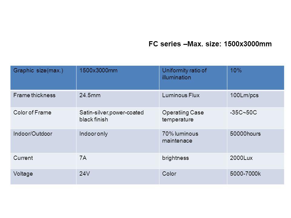 FC series –Max.