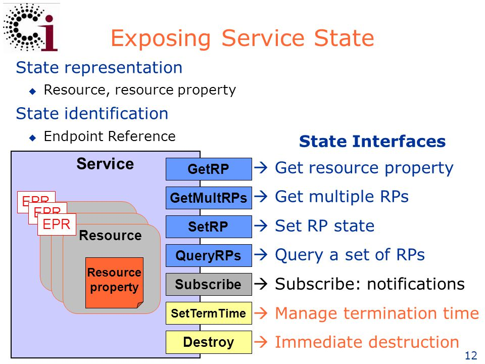 12 Exposing Service State State Interfaces  Get resource property  Get multiple RPs  Set RP state  Query a set of RPs  Subscribe: notifications  Manage termination time  Immediate destruction Resource property Resource Service GetRP GetMultRPs SetRP QueryRPs Subscribe SetTermTime Destroy EPR State representation u Resource, resource property State identification u Endpoint Reference