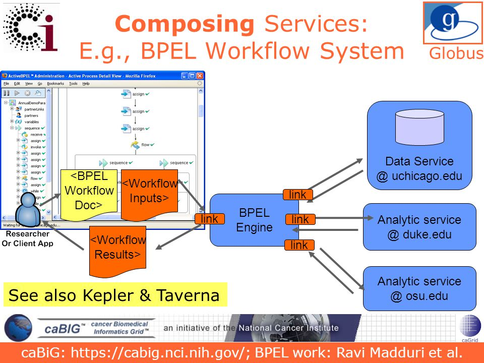 25 Composing Services: E.g., BPEL Workflow System Data Service @ uchicago.edu Analytic service @ osu.edu Analytic service @ duke.edu <BPEL Workflow Doc> <Workflow Inputs> <Workflow Results> BPEL Engine link caBiG: https://cabig.nci.nih.gov/; BPEL work: Ravi Madduri et al.