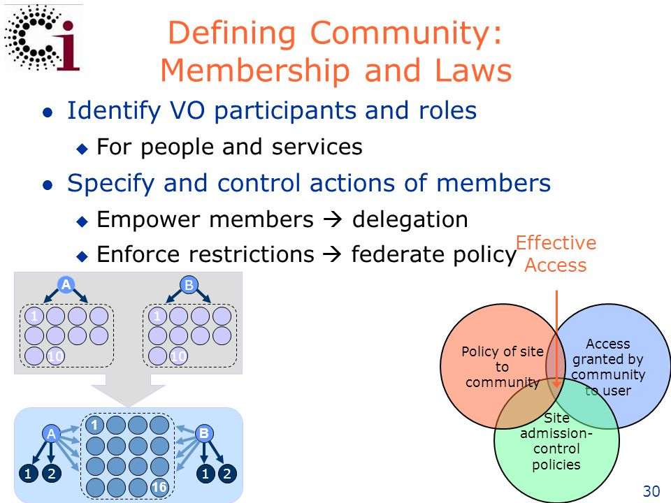 30 Defining Community: Membership and Laws l Identify VO participants and roles u For people and services l Specify and control actions of members u Empower members  delegation u Enforce restrictions  federate policy A 12 B 12 A B 1 10 1 1 16 Access granted by community to user Site admission- control policies Effective Access Policy of site to community