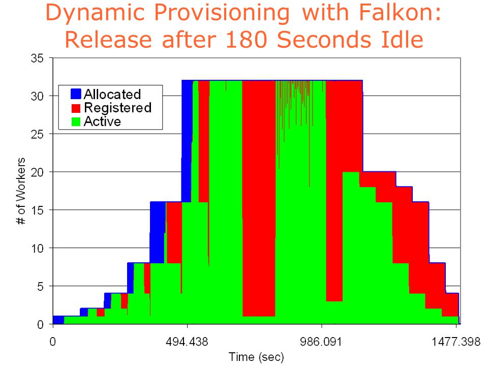 Dynamic Provisioning with Falkon: Release after 180 Seconds Idle