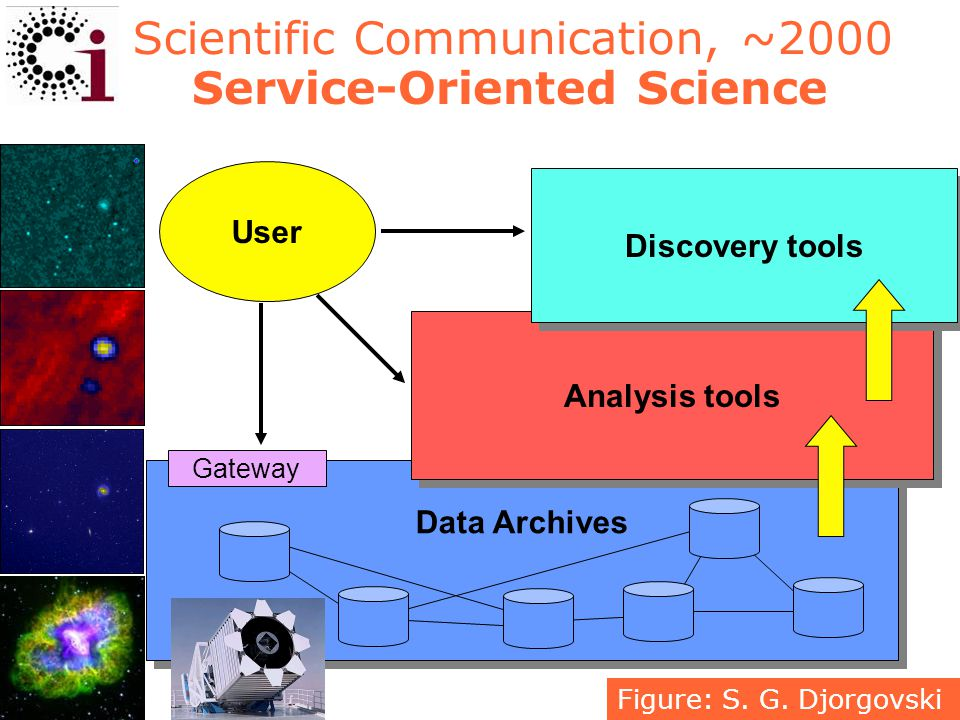 5 Scientific Communication, ~2000 Data Archives User Analysis tools Gateway Figure: S.