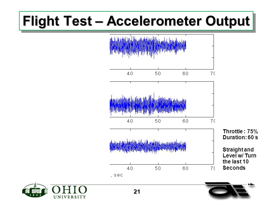21 21 Flight Test – Accelerometer Output Throttle : 75% Duration: 60 s Straight and Level w/ Turn the last 10 Seconds
