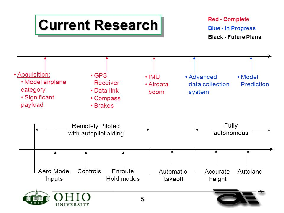 5 Current Research Acquisition: Model airplane category Significant payload GPS Receiver Data link Compass Brakes IMU Airdata boom Model Prediction Controls Automatic takeoff Accurate height Autoland Remotely Piloted with autopilot aiding Fully autonomous Advanced data collection system Aero Model Inputs Enroute Hold modes Red - Complete Blue - In Progress Black - Future Plans