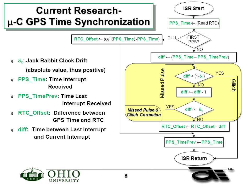 8 Current Research-  -C GPS Time Synchronization ISR Start PPS_Time  (Read RTC) FIRST PPS.