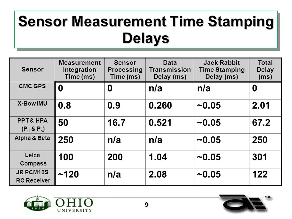 9 Sensor Measurement Time Stamping Delays Sensor Measurement Integration Time (ms) Sensor Processing Time (ms) Data Transmission Delay (ms) Jack Rabbit Time Stamping Delay (ms) Total Delay (ms) CMC GPS 00n/a 0 X-Bow IMU 0.80.90.260~0.052.01 PPT & HPA (P d & P s ) 5016.70.521~0.0567.2 Alpha & Beta 250n/a ~0.05250 Leica Compass 1002001.04~0.05301 JR PCM10S RC Receiver ~120n/a2.08~0.05122