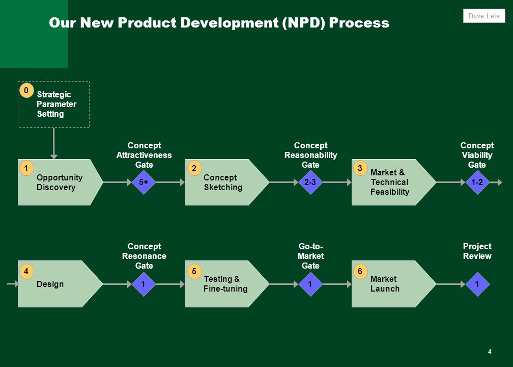 4 Our New Product Development (NPD) Process 1-2 Market & Technical Feasibility 2-3 Concept Sketching 5+ Opportunity Discovery 1 Market Launch 1 Testing & Fine-tuning 1 Design Concept Attractiveness Gate Concept Reasonability Gate Concept Viability Gate Concept Resonance Gate Go-to- Market Gate Project Review Strategic Parameter Setting 0 Dave Leis