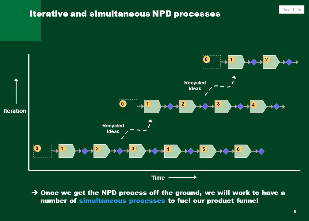5 Iterative and simultaneous NPD processes  Once we get the NPD process off the ground, we will work to have a number of simultaneous processes to fuel our product funnel Iteration Time Recycled Ideas 12 0 Dave Leis