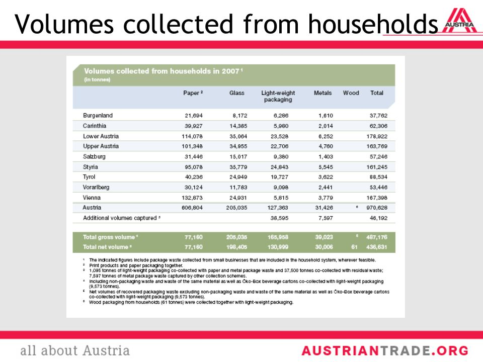 Volumes collected from households