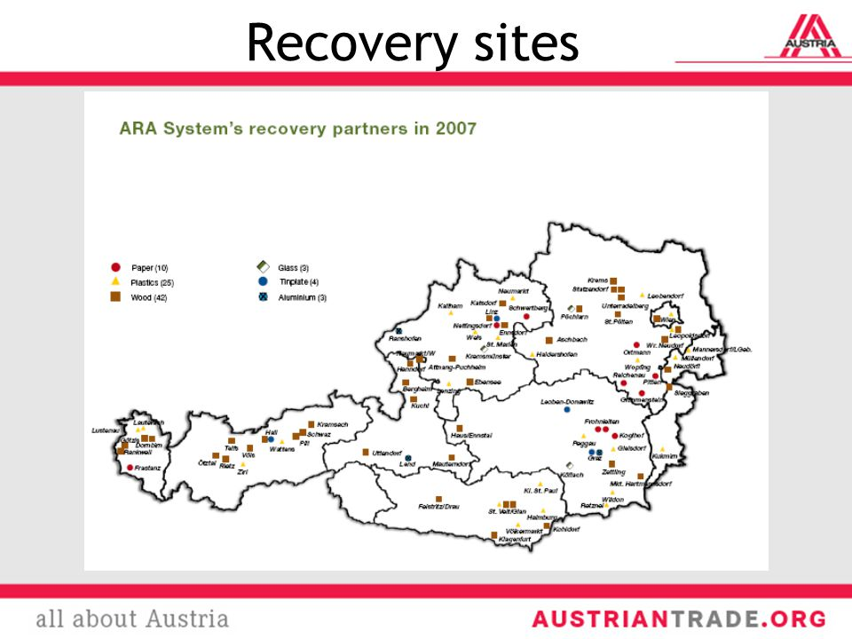 Recovery sites