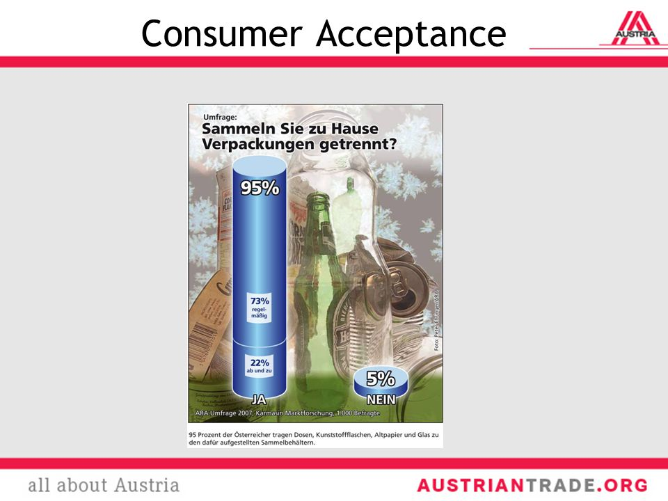 Consumer Acceptance