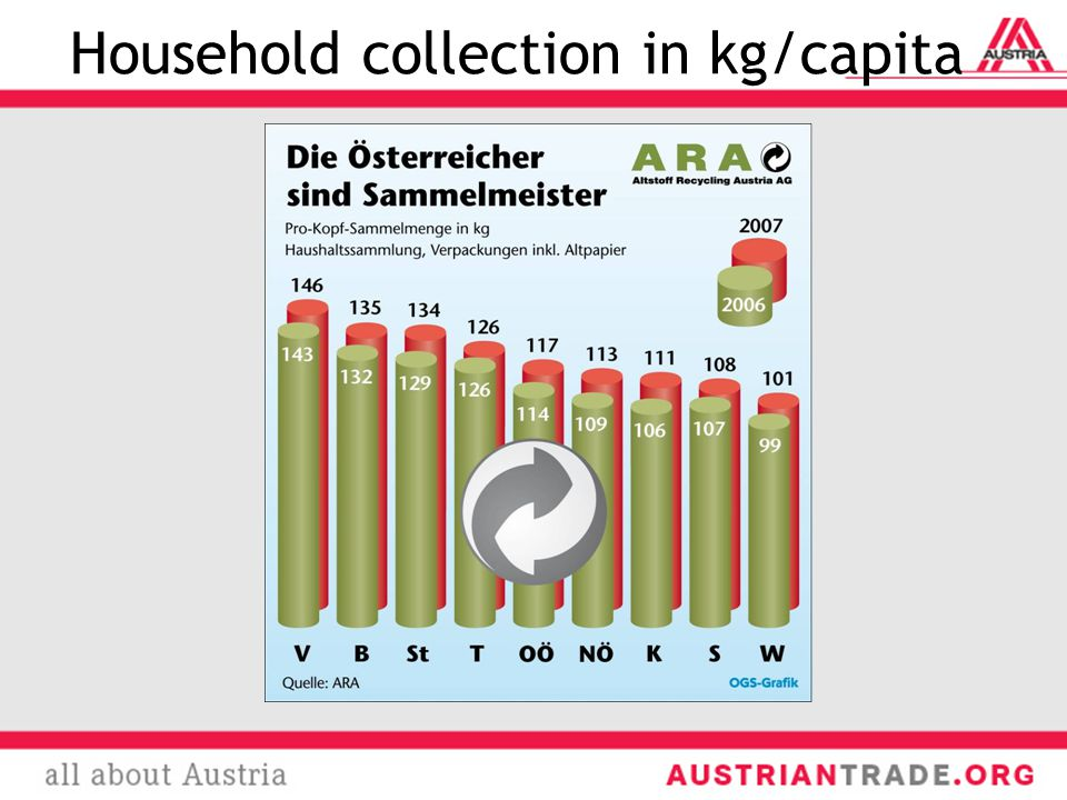 Household collection in kg/capita