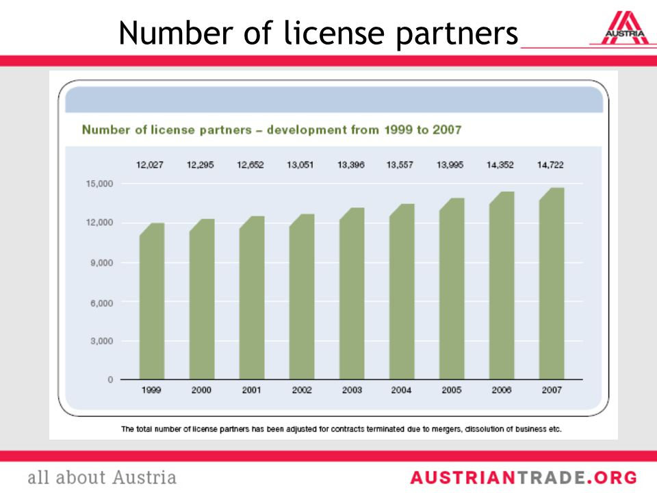 Number of license partners
