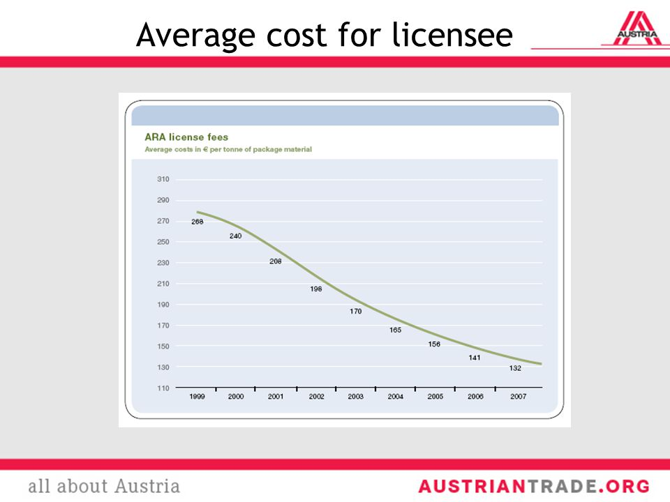 Average cost for licensee