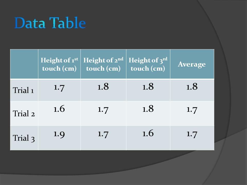 Height of 1 st touch (cm) Height of 2 nd touch (cm) Height of 3 rd touch (cm) Average Trial 1 1.71.8 Trial 2 1.61.71.81.7 Trial 3 1.91.71.61.7