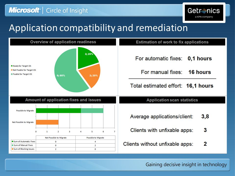Application compatibility and remediation