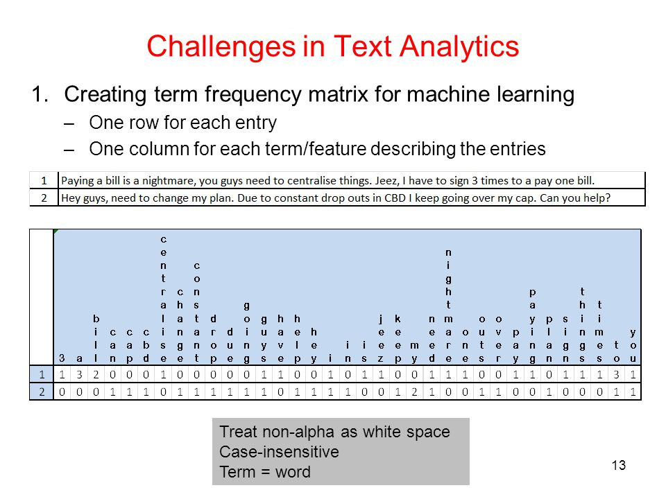 13 Challenges in Text Analytics 1.Creating term frequency matrix for machine learning –One row for each entry –One column for each term/feature descri
