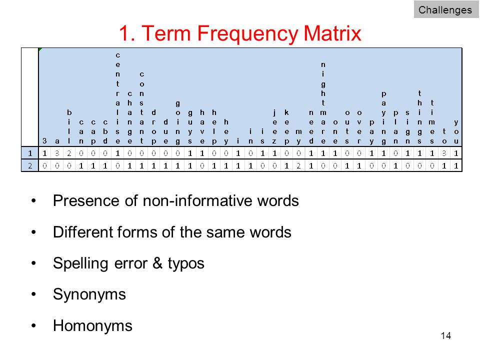 14 1. Term Frequency Matrix Challenges Presence of non-informative words Different forms of the same words Spelling error & typos Synonyms Homonyms