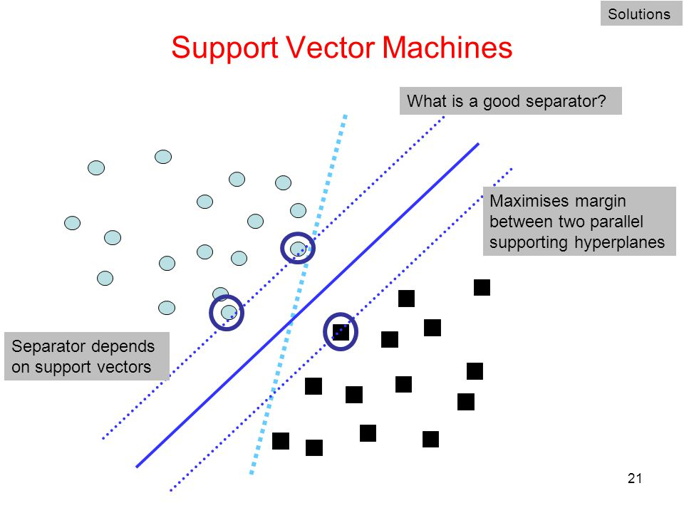 21 Support Vector Machines Solutions What is a good separator? Maximises margin between two parallel supporting hyperplanes Separator depends on suppo