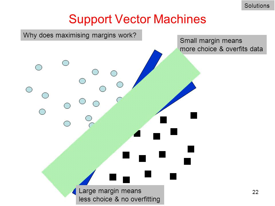 22 Support Vector Machines Solutions Why does maximising margins work? Small margin means more choice & overfits data Large margin means less choice &