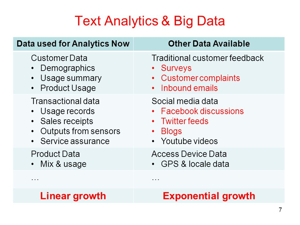 7 Text Analytics & Big Data Data used for Analytics NowOther Data Available Customer Data Demographics Usage summary Product Usage Traditional custome