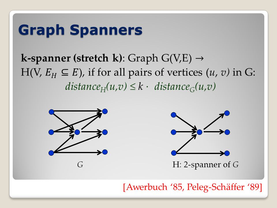 Graph Spanners GH: 2-spanner of G [Awerbuch '85, Peleg-Schäffer '89]