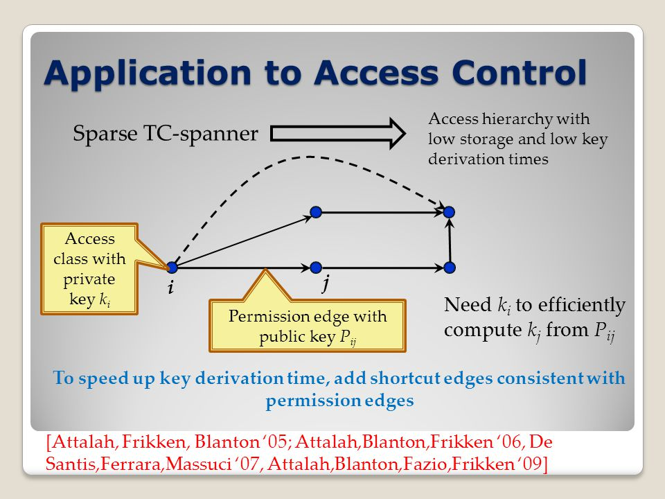Application to Access Control [Attalah, Frikken, Blanton '05; Attalah,Blanton,Frikken '06, De Santis,Ferrara,Massuci '07, Attalah,Blanton,Fazio,Frikken '09] Access class with private key k i Permission edge with public key P ij Need k i to efficiently compute k j from P ij To speed up key derivation time, add shortcut edges consistent with permission edges i j Sparse TC-spanner Access hierarchy with low storage and low key derivation times