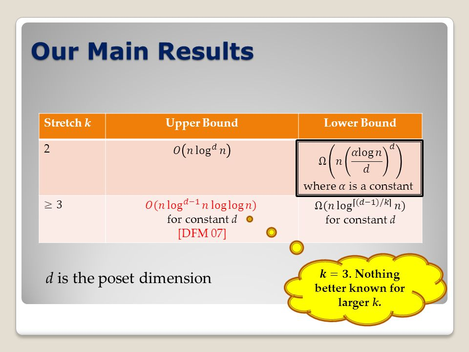 Our Main Results Stretch kUpper BoundLower Bound 2 d is the poset dimension