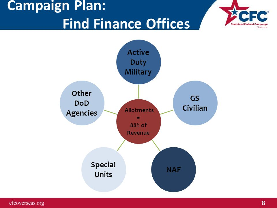 8 Campaign Plan: Find Finance Offices Allotments = 88% of Revenue Active Duty Military GS Civilian NAF Special Units Other DoD Agencies