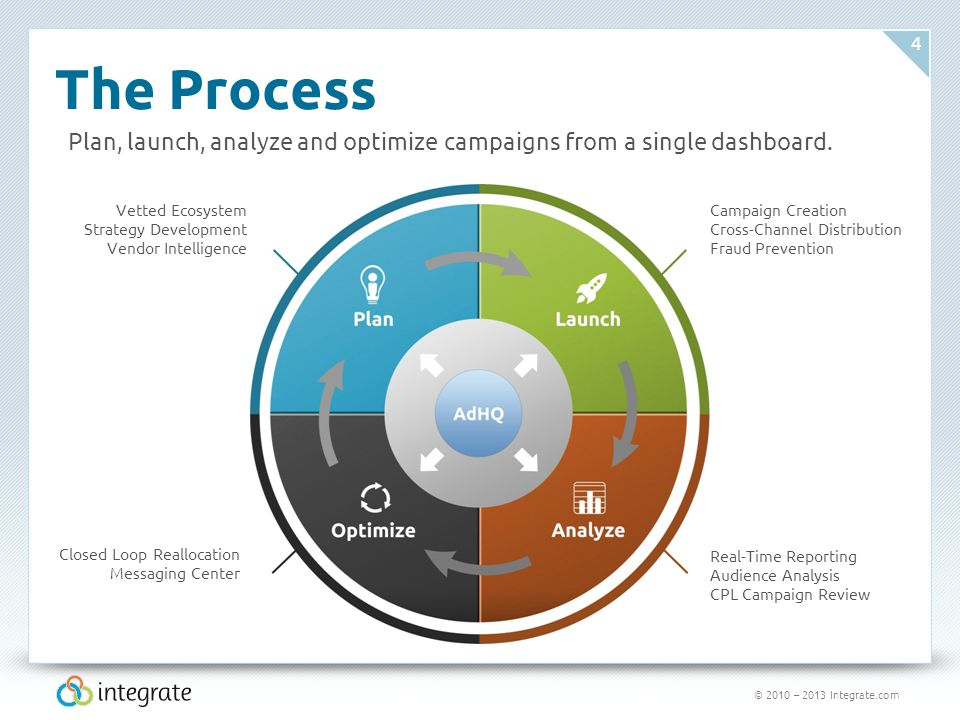 © 2010 – 2013 Integrate.com 4 The Process Plan, launch, analyze and optimize campaigns from a single dashboard. Vetted Ecosystem Strategy Development